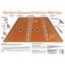 Hammered Dulcimer Wall Chart