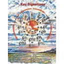 Key Signatures Poster (circle Of Fifths)