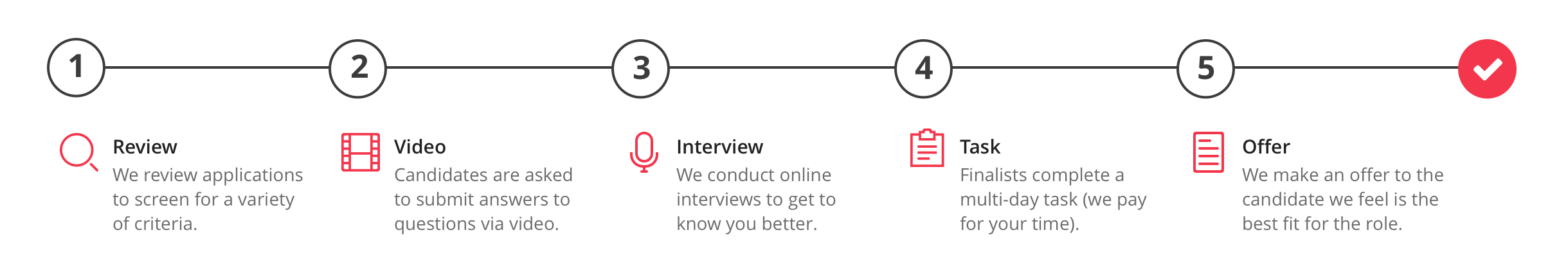Our five-stage recruitment process