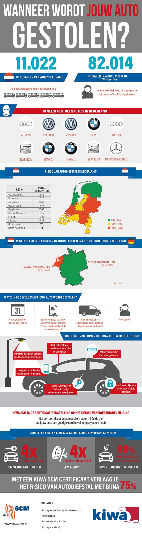Wanneer wordt jouw auto gestolen?