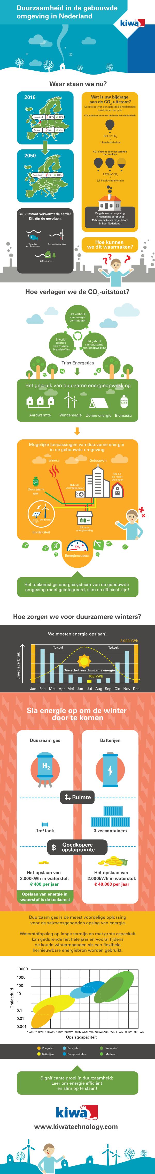 Duurzaamheid in de gebouwde omgeving in Nederland