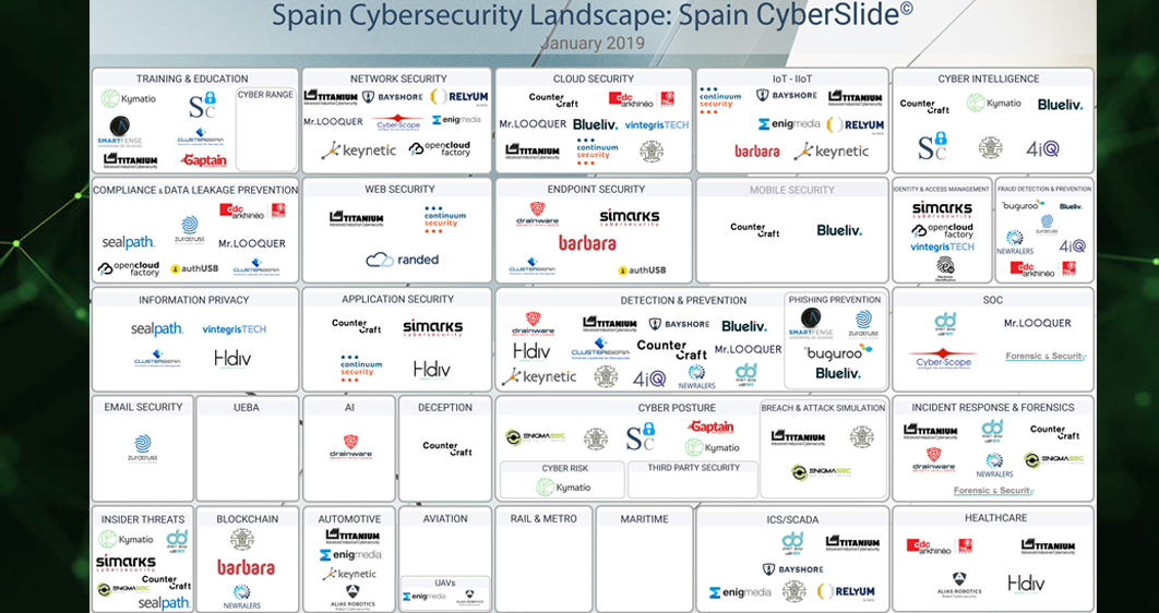 Cyber ​​Startup Observatory. Kymatio in the Cybersecurity 2019 Landscape.