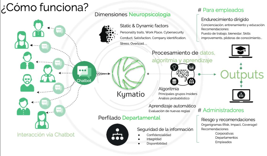 Kymatio_Global _Vision_es_ES