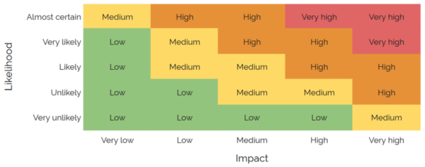 Kymatio Risk Matrix