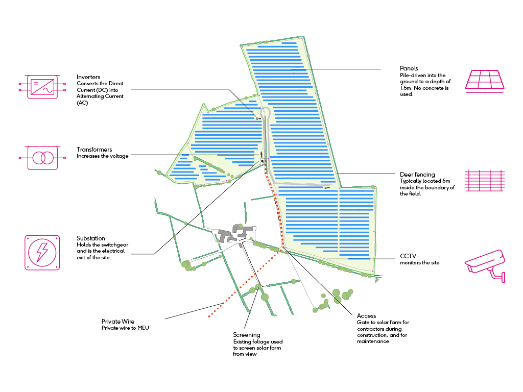 Solar Farms Make The Most Of Your Land Lightsource Wiring Diagram Substation Features A Typical Farm