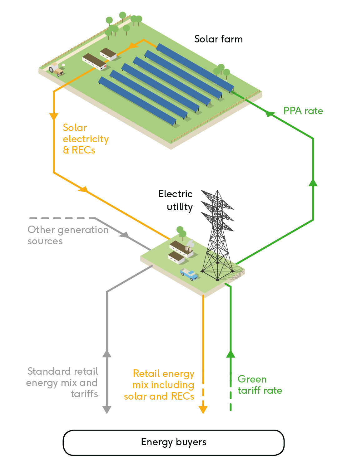 Solar for Utilities | Lightsource BP US