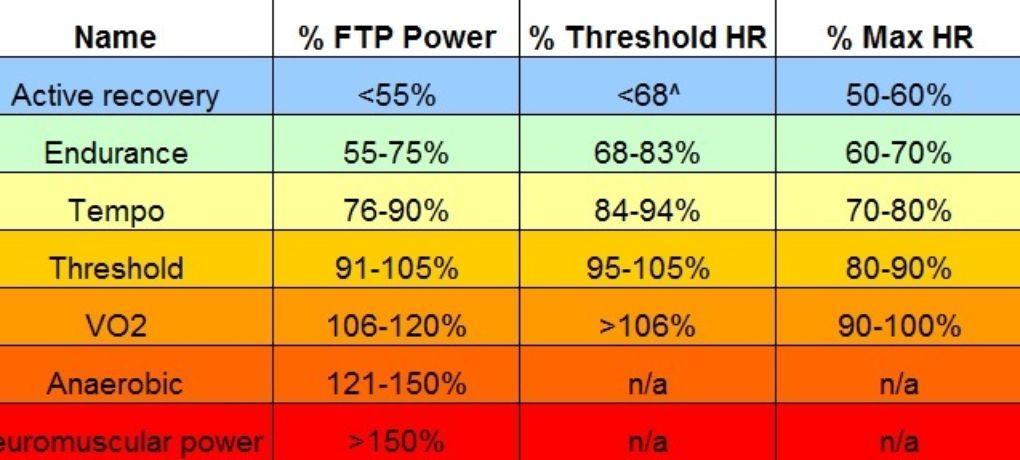 FTP – Der funktionelle Leistungsschwelle | Laktat-...