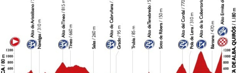 Am Ende der 16. Etappe könnte sich langsam abzeichnen, welche Fahrer die besten Chancen auf einen Podiumsplatz haben.