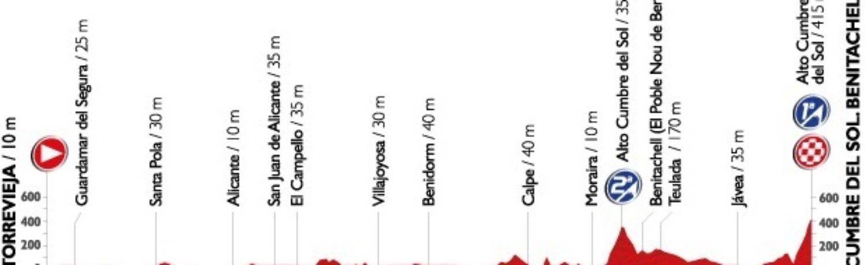 Zwei Aufstiege in der neunten Etappe der Vuelta a Espana 2015 erfordern von den Fahrern ein hohes Maß an Konzentration.