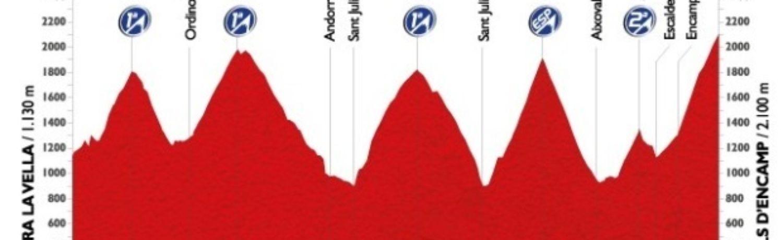 Auch wenn die elfte Etappe mit 138 Kilometern zu den kürzeren gehört, verlangen sechs Steigungen mit insgesamt 5000 Höhenmetern den Fahrern alles ab.