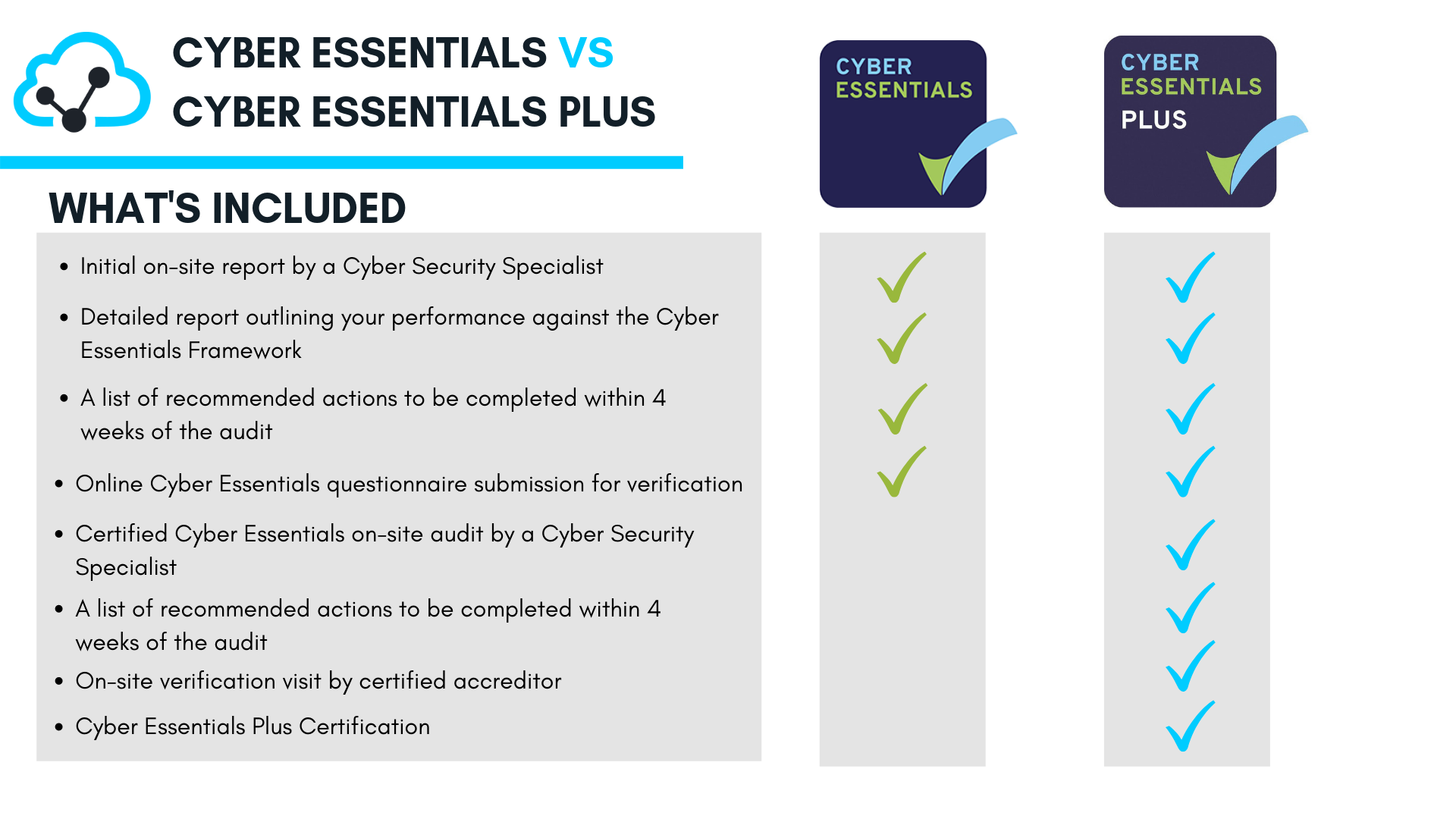 Cyber Essentials Vs Cyber Essentials Plus