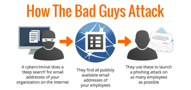 Email Phishing & Security Awareness Training   Scotland