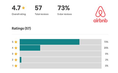 Airbnb Reviews Costa CarpeDiem Christophe Salmon