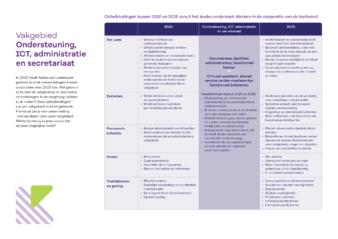 Praatkaart onderzoek Aedes Ondersteuning ICT administratie en secretariaat A4
