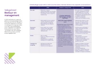 Praatkaart onderzoek Aedes bestuur en management A4