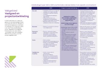 Praatkaart onderzoek Aedes vastgoed en projectontwikkeling A4