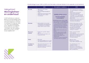 Praatkaart onderzoek Aedes woningbeheer en onderhoud A4