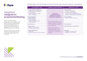 Praatkaart onderzoek Flow vastgoed en projectontwikkeling zonder leersuggesties A4