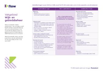 Praatkaart onderzoek Flow wijk en gebiedsbeheer zonder leersuggesties A4