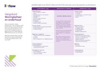 Praatkaart onderzoek Flow woningbeheer en onderhoud zonder leersuggesties A4