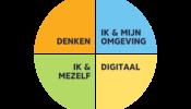 Grafiek-leerlijn-21ste-eeuw