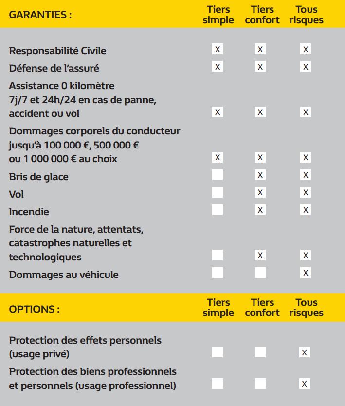 renault assurance 6 mois offerts renault maintenon. Black Bedroom Furniture Sets. Home Design Ideas