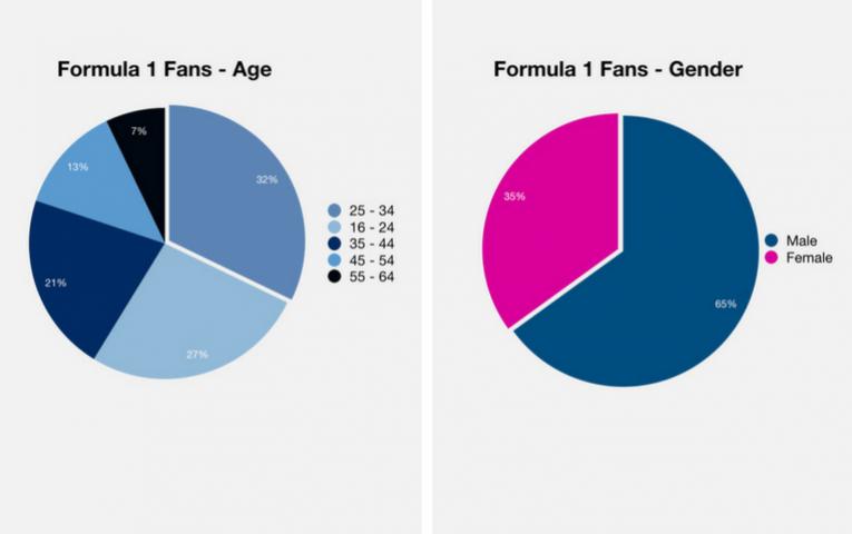 1 Demographic F11