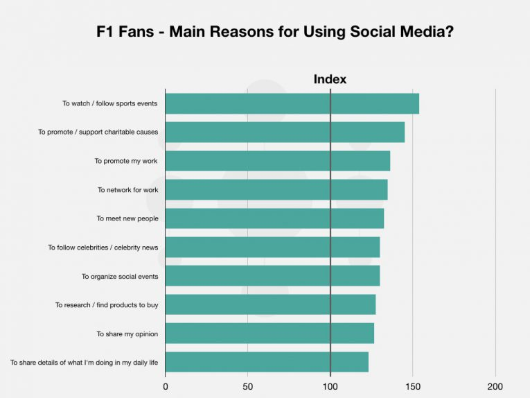 3 F1 Tv Blog Post Graphs Images 004