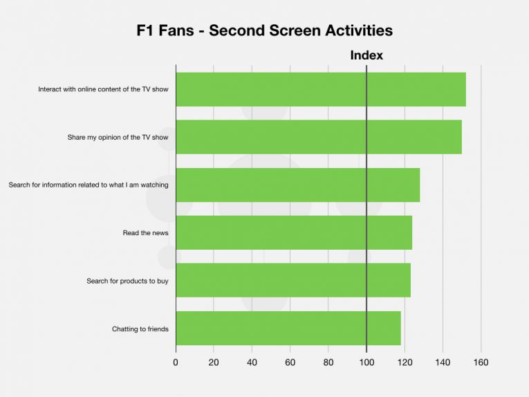 6 F1 Tv Blog Post Graphs Images 007
