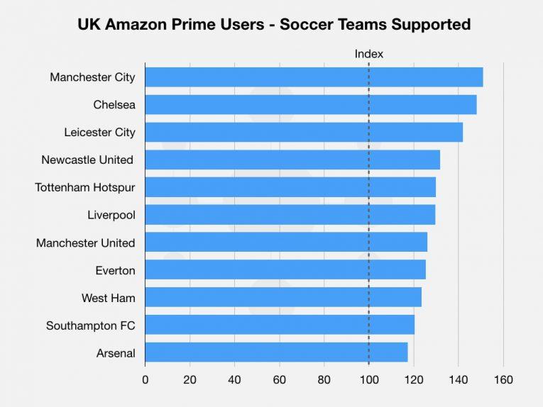 Amazon Pl 18 Graphs 004