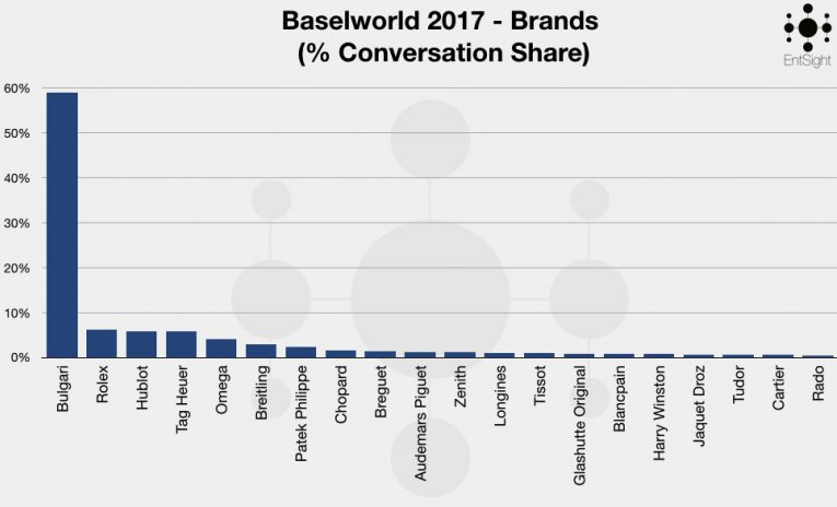 Baselworld 2018 Graphs 2017 Graph 001