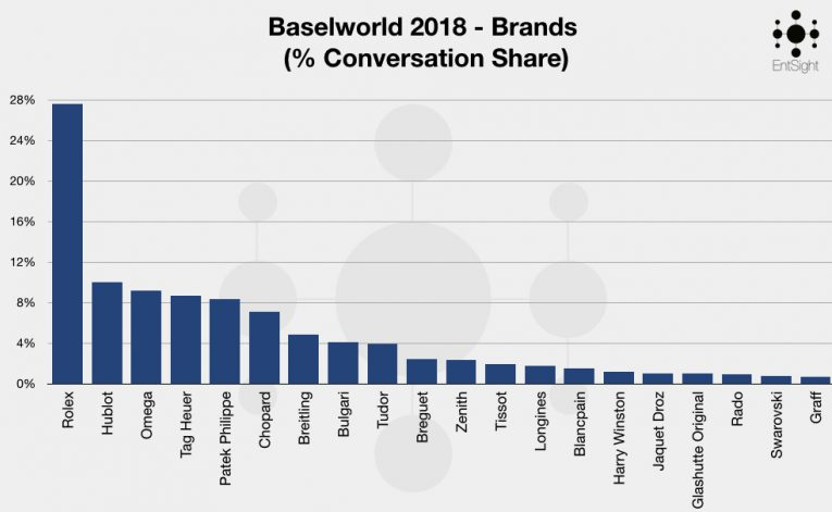 Baselworld 2018 Graphs Take 2 2018 Graph