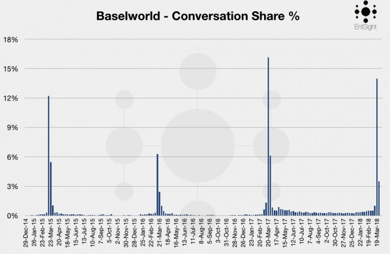 Baselworld 2018 Graphs Take 2 Overall