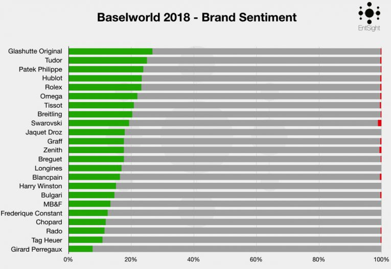 Baselworld 2018 Graphs Take Sentiment