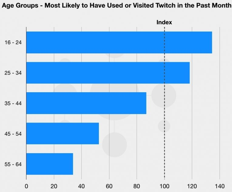 Blog Graph Fortnite 2