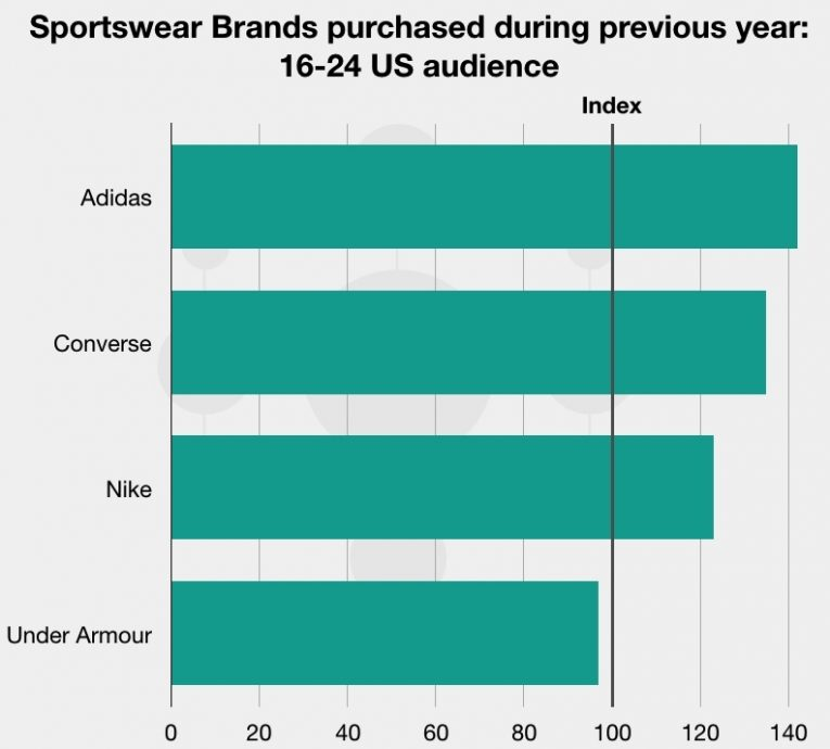 A veces Abundantemente alto  How Nike & Adidas are Competing for Young Consumers | EntSight