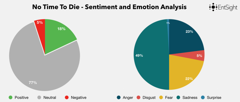 Bond25 Sentiment Analysis