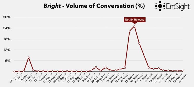 Bright Volume
