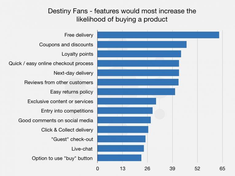 Destiny Article 002