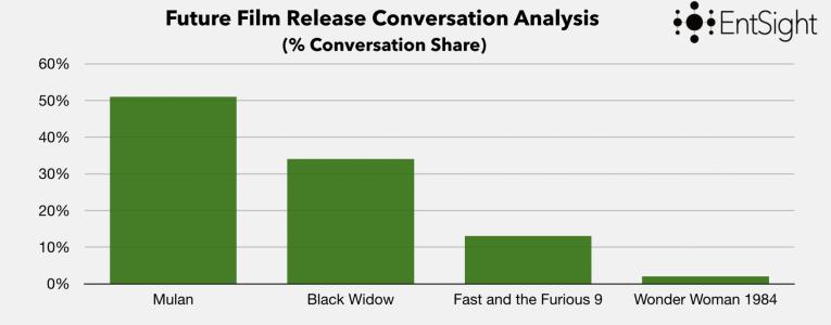 Film Release Conversation