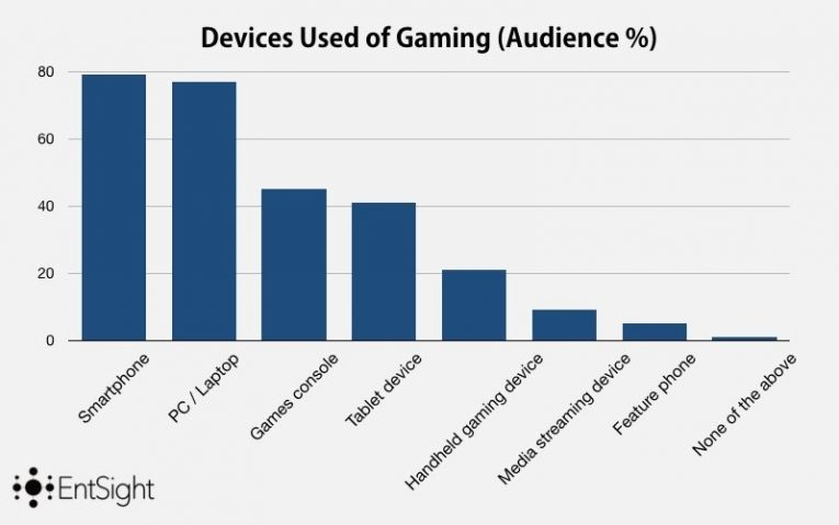 Gamers Ex1
