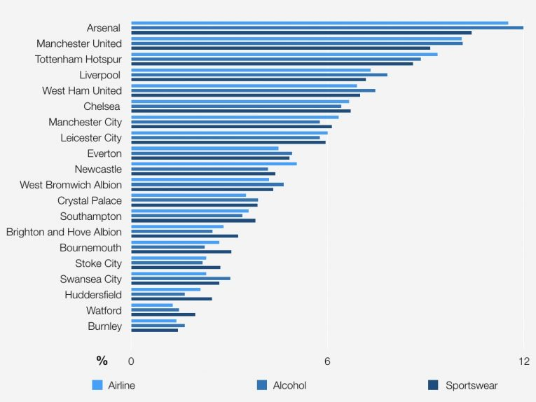 Graphs For Premier League Blog Post This