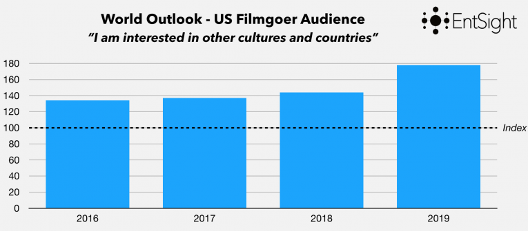 Interest In Other Cultures