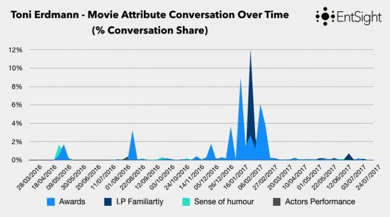 Limelight Blog Post Graphs 001