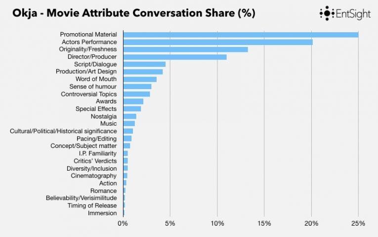 Limelight Blog Post Graphs 004