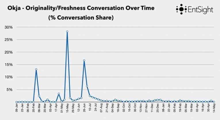 Limelight Blog Post Graphs 005