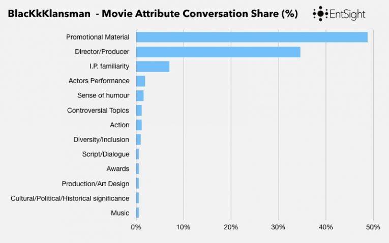 Limelight Blog Post Graphs 007