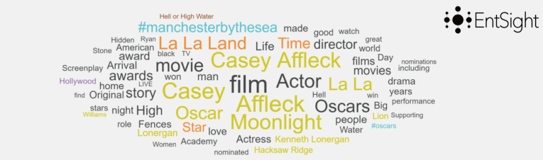 Manchester By The Sea Word Cloud
