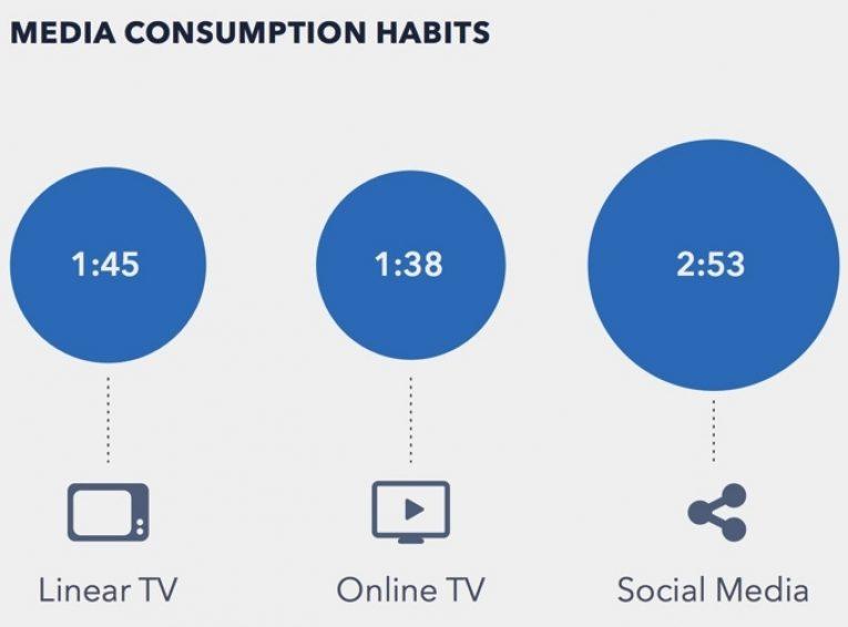 Media Consumption 001