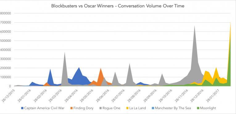 Oscars 17 Over Time